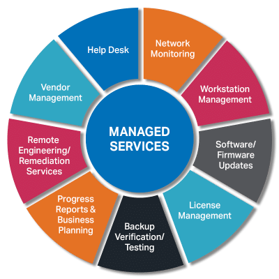Mi Assurance managed services wheel of service list